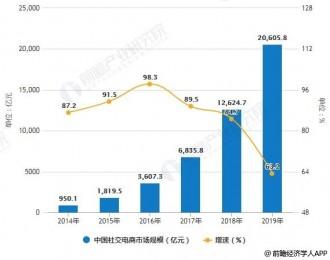 新中付:2019年中国社交电商行业市场现状及发展趋势如何?