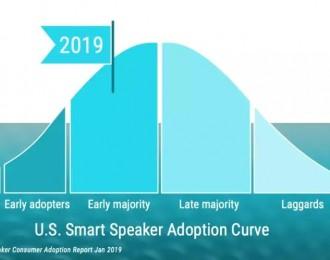 新中付:智能音箱在早熟期的变化以及未来发展趋势