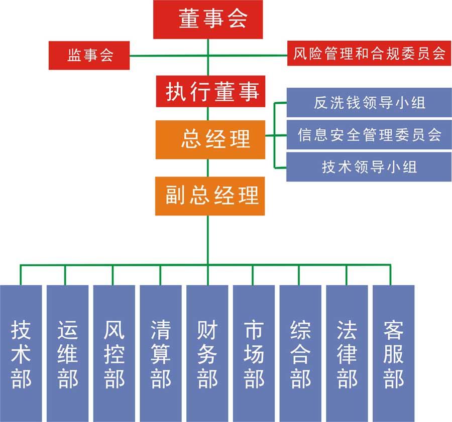 中付支付组织架构