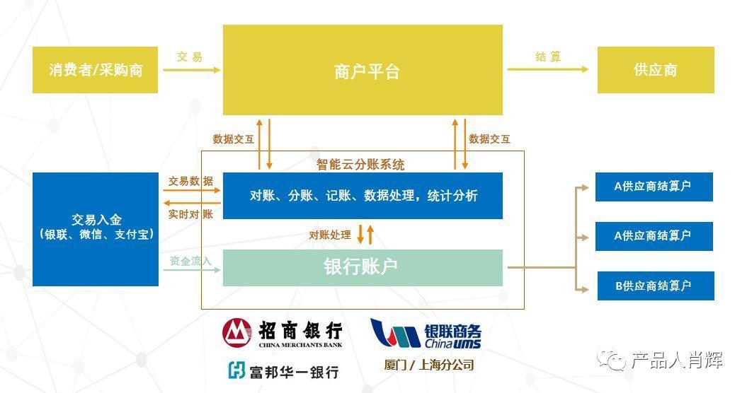 中POS:互联网平台如何解决无证经营支付业务问题?