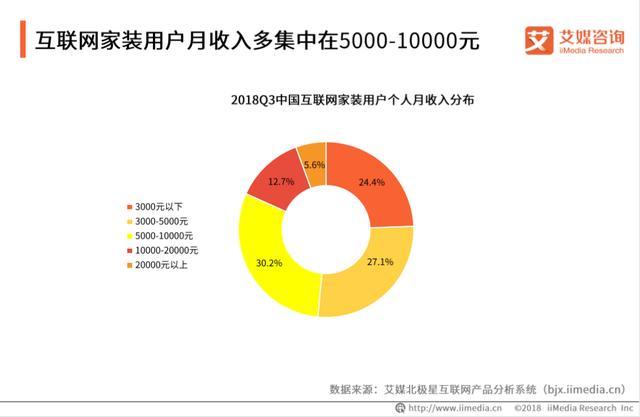 新中付:2019年中国互联网家装行业现状 问题及未来发展趋势
