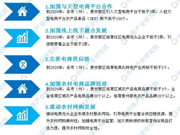 贵州电子商务产业园区布局新中付:2020年打造电商扶贫示范村70个