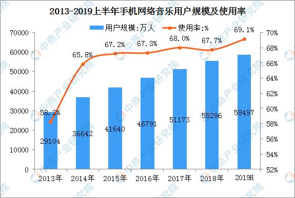 新中付:2019年中国在线音乐市场现状及发展前景预测