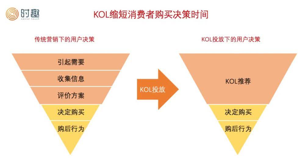 新中付:为什么KOL营销这么难做?