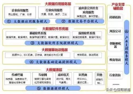 中POS:2019年大数据产业的商业模式