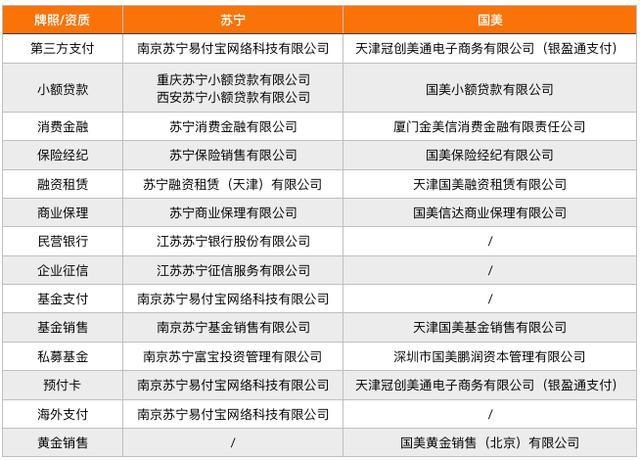 新中付:以苏宁、国美为例 探究零售巨头的金融布局