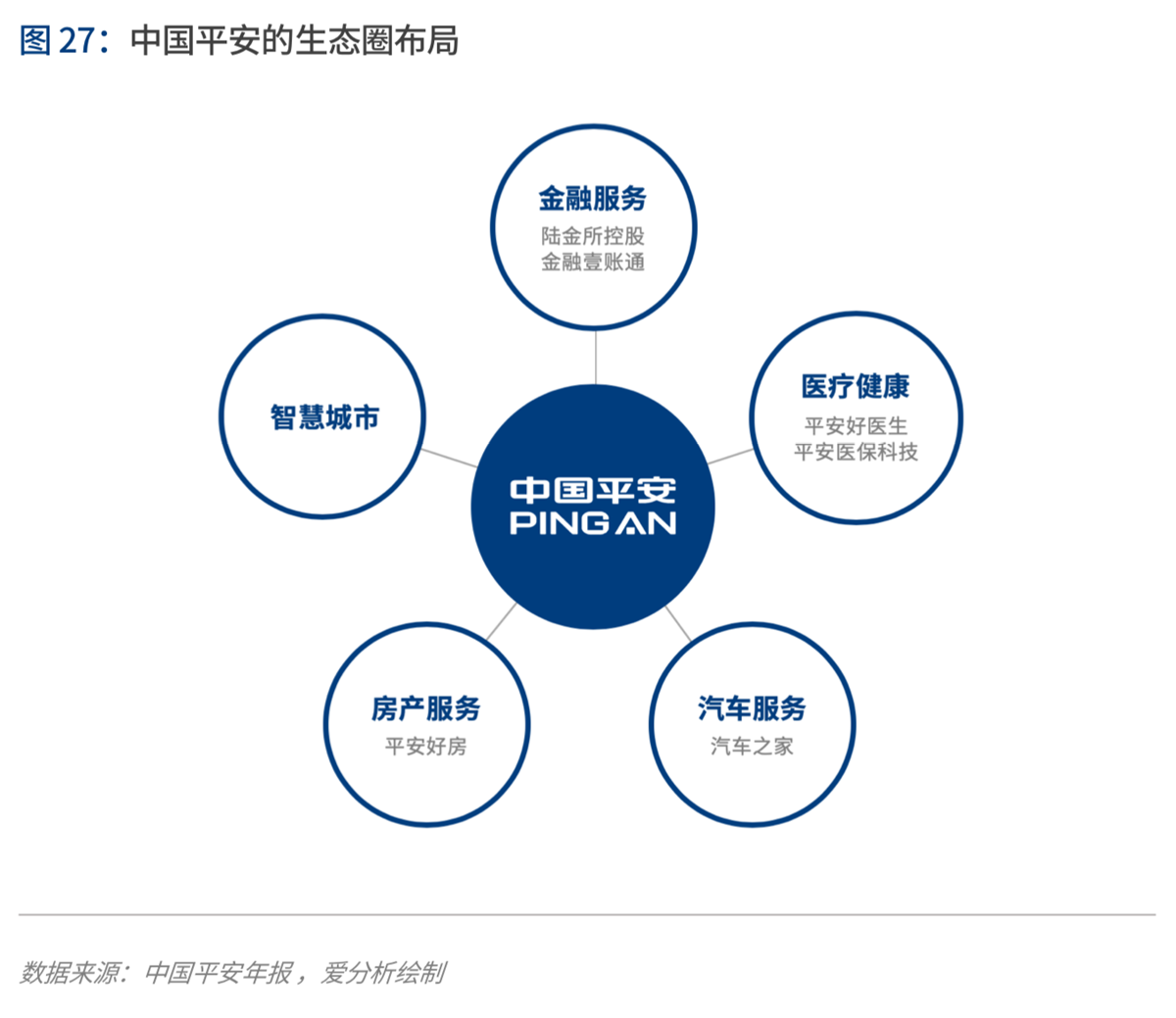爱中POS:《2020年代:数字保险生态崛起》(PPT)