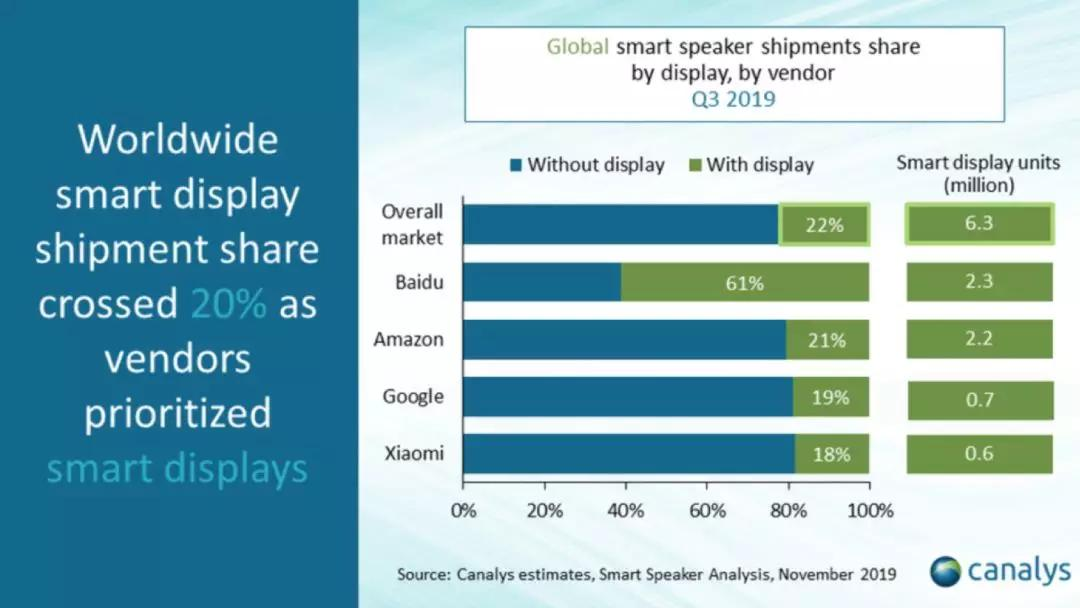 中POS:智能音箱在早熟期的变化以及未来发展趋势